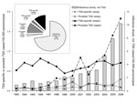 Thumbnail of Yearly rates of International Classification of Diseases, Ninth Revision, Clinical Modification–coded infectious shock, Colorado, 1993–2006. Insert: cumulative proportion of cases. TSS, toxic shock syndrome; strep, streptococci; staph, staphylococci.