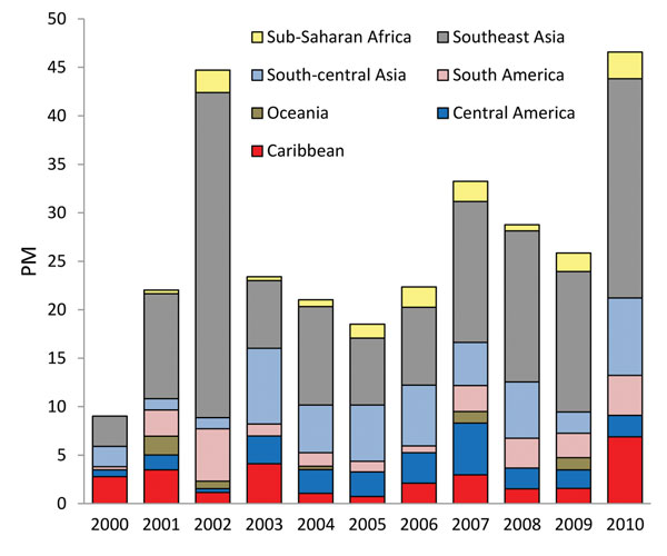 Proportionate morbidity for dengue (no. dengue fever cases/1,000 returned GeoSentinel patients) by region, 2000–2010.