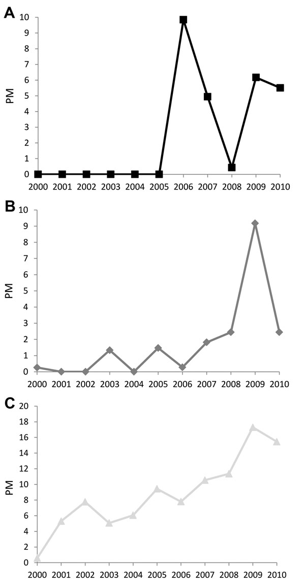 Proportionate morbidity (no. cases/1,000 returned GeoSentinel patients), 2000–2010. A) chikungunya, B) influenza, and C) rabies postexposure prophylaxis. Trends for chikungunya and influenza were not calculated because of substantial nonlinear year-to-year variation.