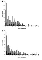 Thumbnail of Number of clustered and nonclustered cases according to Mycobacterium tuberculosis lineage among foreign-born persons and time since arrival in Alberta, Canada, 1991–2007. A) Beijing cases; B) Non-Beijing cases. Gray bars, nonclustered cases; black bars, clustered cases.
