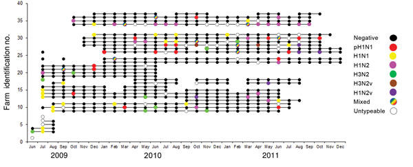 Swine influenza virus group status for 32 pig farms participating in an active surveillance project, midwestern United States, June 2009–December 2011. Each horizontal line represents a farm, each dot represents a sampling event, and colors indicate virus status of the group.