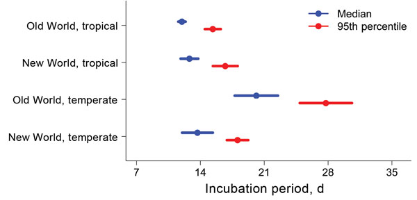 Length of incubation for Plasmodium vivax malaria infection, as determined by using flexible parametric survival models adjusted for neurologic treatment status, in a study quantifying the effect of geographic location on the epidemiology of the infection.