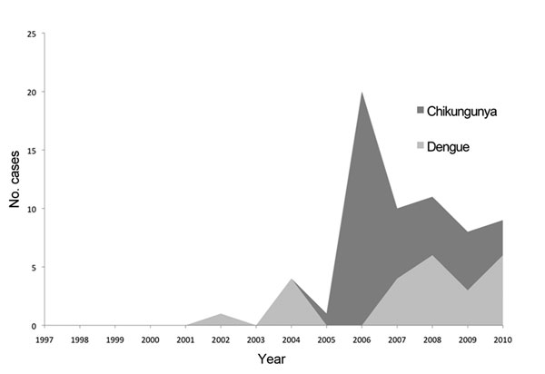 Annual occurrence of arboviral disease cases (dengue and chikungunya) among 1,415 travelers returning from Indian Ocean islands and seen at GeoSentinel sites, 1997–2010.