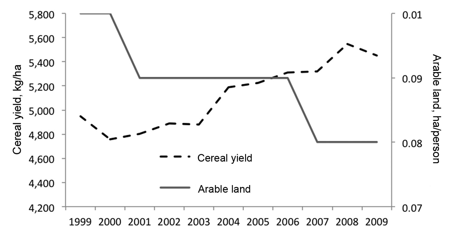 China's cereal production yield and arable land area, 1999–2009. Source: The World Bank Agriculture and Rural Development (http://data.worldbank.org/topic/agriculture-and-rural-development).