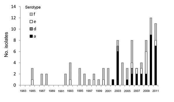 Reported cases of non-b encapsulated Haemophilus influenza disease, Alaska, 1983–2011.