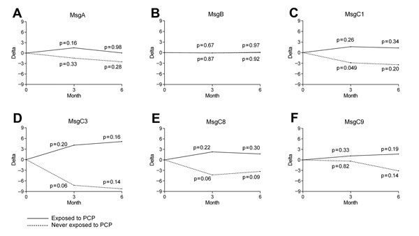 Differences in antibody levels against Msg at exposure to Pneumocystis jirovecii pneumonia (PCP) or baseline and 3 and 6 months later within groups of health care workers exposed and never exposed to PCP, San Francisco General Hospital, San Francisco, California, USA, 2007–2009. A) MsgA. B) MsgB. C) MsgC1. D) MsgC3. E) MsgC8. F) MsgC9. Msg, major surface glycoprotein.