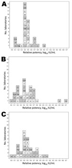 Thumbnail of Histograms showing potencies of sample 2 (A), sample 3 (B), and sample 4 (C) compared with sample 1, the candidate World Health Organization International Standard for hepatitis E virus RNA for nucleic acid amplification technique (NAT)–based assays. White indicates quantitative assays (log10 copies/mL); gray indicates qualitative assays (log10 NAT–detectable units/mL). Number of laboratories is indicated on the vertical axis. Laboratory code numbers are indicated in the respective