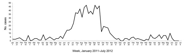 Weekly number of acute encephalitis syndrome cases, by month, in Kushinagar District, Uttar Pradesh State, India, 2011–2012. Numbers are based on data obtained from Baba Raghav Das Medical College, Gorakhpur, Uttar Pradesh, India.