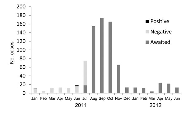 "Weekly number of acute encephalitis syndrome cases, by month, in Kushinagar District, Uttar Pradesh State, India, 2011–2012. Numbers represent results of laboratory testing for Japanese encephalitis and are based on data from Baba Raghav Das Medical College, Gorakhpur, India. In the key, ""awaited"" refers to samples that were awaiting laboratory test results."