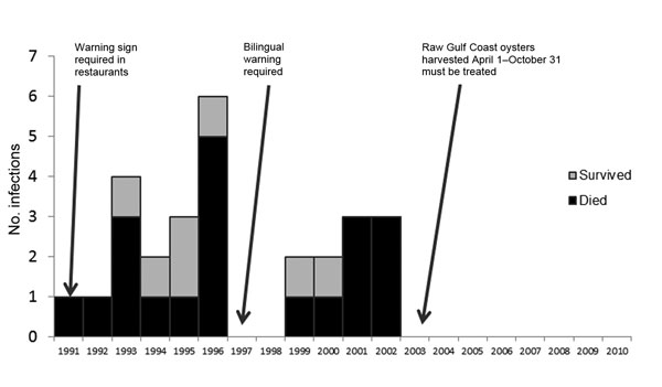 Vibrio vulnificus infections among 27 California patients who consumed only raw oysters, by year, 1991–2010. Arrows indicate enactment of different requirements.