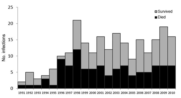 Vibrio vulnificus infections among 231 persons who consumed only raw oysters, by year, United States (excluding California), 1991–2010.