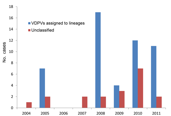 Yearly incidence of vaccine-derived polivirus type 2, Democratic Republic of Congo, 2004–2011. The total number of cases associated with vaccine-derived polivirus type 2 is graphed for each year according to date of onset of paralysis. Viruses that are not assigned to a lineage are categorized as unclassified. VDVPs, vaccine-derived PVs.