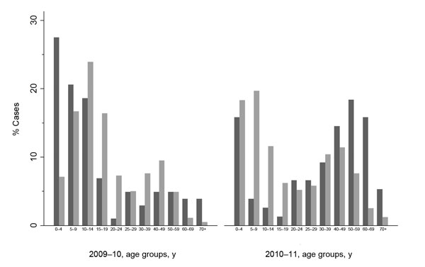 Age distribution of persons with influenza A(H1N1)pdm09 virus infections, winter 2009–10 and winter 2010–11. Black indicates influenza A(H1N1)pdm09 cases found in the study group at University Hospital Heidelberg; gray indicates influenza cases in Germany.