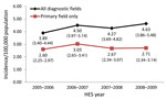 Thumbnail of Rate of incident encephalitis admissions by year per 100,000 population, England, April 2005–February 2009. Values indicated are rate (95% CI). Overall rate for all diagnostic fields: 4.32 (3.74–4.96); for primary field only: 2.75 (2.39–3.10).