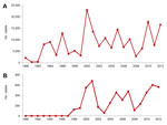 Thumbnail of Suspected cases of dengue in Ecuador (A) and Esmeraldas Province (B), 1990–2012. Data from Annual Epidemiology Reports, Ministerio de Salud Pública del Ecuador.