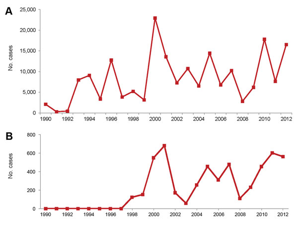 Suspected cases of dengue in Ecuador (A) and Esmeraldas Province (B), 1990–2012. Data from Annual Epidemiology Reports, Ministerio de Salud Pública del Ecuador.