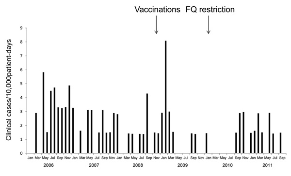 Clinical isolates of FQ-resistant Streptococcus pneumoniae in a post–acute care facility, Israel, 2006–2011. FQ, fluoroquinolone.