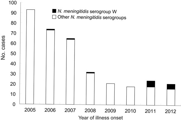 Laboratory-confirmed cases of meningococcal disease, by Neisseria meningitidis serogroup and year of symptom onset, China, 2005–2012.