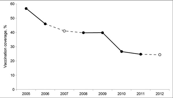 Rates of influenza vaccination among nurses, before the respective winter seasons, Hong Kong, 2005–2012. Closed circles indicate data based on nurses' recall a year later; open circles indicate data based on nurses' plans to get vaccinated the next year.