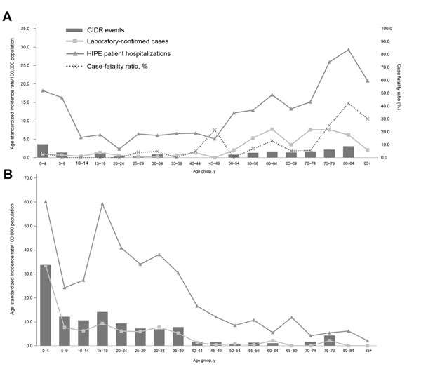 A) Viral encephalitis age-specific incidence rates of events (Computerised Infectious Disease Reporting system [CIDR]), hospitalizations (Hospital In-Patient Enquiry [HIPE] patients), and laboratory-confirmed cases (National Virus Reference Laboratory [NVRL]) by age group, Ireland, 2005–2008. B) Viral meningitis age-specific incidence rates of events (CIDR), hospitalizations (HIPE), and laboratory-confirmed cases (NVRL) by age group, Ireland, 2005–2008. The figure excludes 4 CIDR events and 1 la