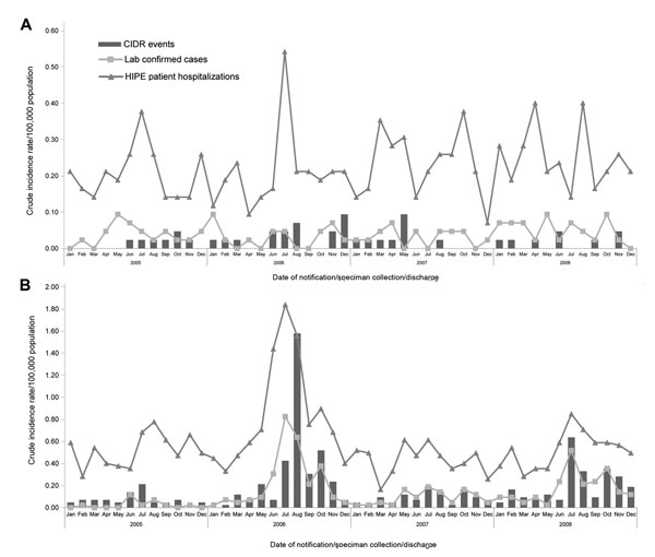 A) Viral encephalitis crude incidence rates of events (Computerised Infectious Disease Reporting system [CIDR]), laboratory-confirmed cases (National Virus Reference Laboratory [NVRL]), and patient hospitalizations (Hospital In-Patient Enquiry [HIPE]), by month and year, Ireland, 2005–2008. B) Viral meningitis crude incidence rates of events (CIDR), laboratory-confirmed cases (NVRL), and patient hospitalizations (HIPE), by month and year.