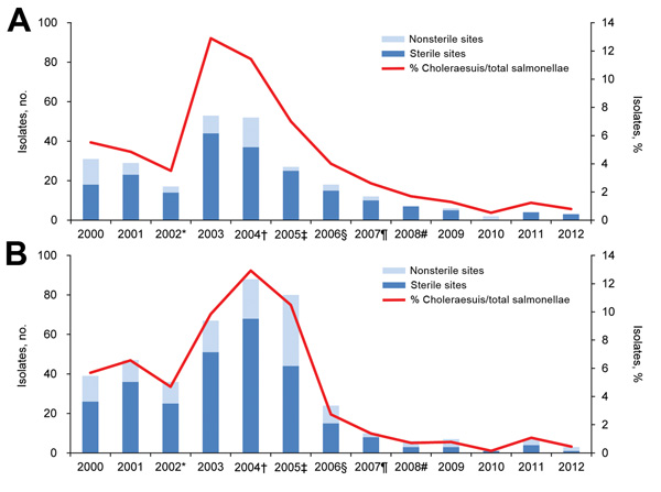 Trends of annual numbers and percentages of Salmonella enterica serotype Choleraesuis isolates from 2 tertiary care hospitals in Taiwan. A) Data from Chang Gung Memorial Hospital at Kaohsiung, southern Taiwan. B) Data from Chang Gung Memorial Hospital at Linkou, northern Taiwan. *Approval and importation of vaccine for swine. †Promotion of the Certified Agricultural Standards quality food certification system (4), monitoring of sale of antimicrobial drugs for animal use (4), inspection of chemic