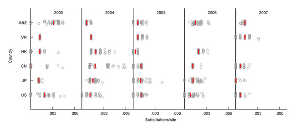 Minimum phylogenetic distance to the trunk, computed for the 50 subsampled global influenza (H3N2) phylogenies. Minimum distances are shown by year and by region, for 6 regions with sufficient sampling during 2003–2007. ANZ, Australia/New Zealand; VN, Vietnam; HK, Hong Kong; CN, China; JP, Japan; US, United States. Red lines show medians across 50 subsamples. For Vietnam in 2006 and Hong Kong in 2007, there were insufficient virus sequences.