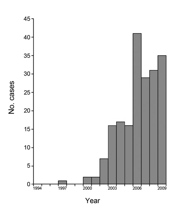 Epidemic curve of nodding syndrome cases in Kitgum District, Uganda, by year of onset. Used with permission of PLoS ONE. Modified  from Foltz et al. (6).