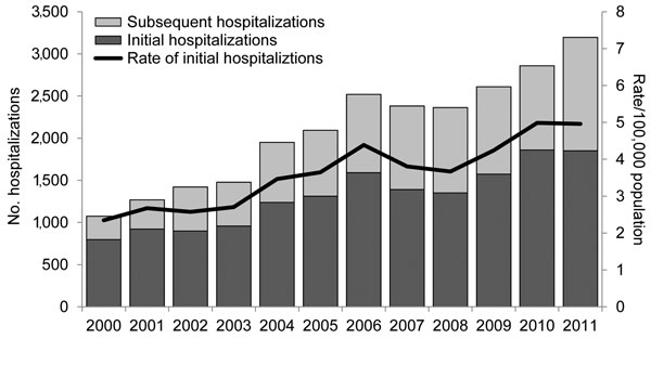 Numbers and annual rates of initial and subsequent coccidioidomycosis-associated hospitalizations (N = 25,217) by year of admission, California, 2000–2011.