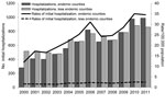 Thumbnail of Numbers and annual rates of initial coccidioidomycosis-associated hospitalizations (N = 15,747) in endemic and less endemic regions of California by year of admission, 2000–2011. For this study, 6 California counties (Fresno, Kings, Kern, Madera, San Luis Obispo, and Tulare) where coccidioidomycosis is endemic were defined as the endemic region, and all other counties, where coccidioidomycosis is less endemic, were defined as the less endemic region.