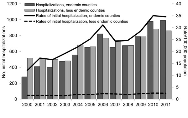 Numbers and annual rates of initial coccidioidomycosis-associated hospitalizations (N = 15,747) in endemic and less endemic regions of California by year of admission, 2000–2011. For this study, 6 California counties (Fresno, Kings, Kern, Madera, San Luis Obispo, and Tulare) where coccidioidomycosis is endemic were defined as the endemic region, and all other counties, where coccidioidomycosis is less endemic, were defined as the less endemic region.