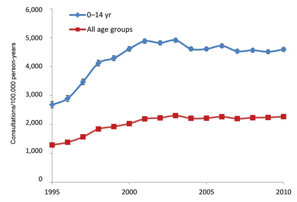 Rates of fusidic acid prescription by general practitioners, United Kingdom, 1995–2010. Error bars indicate 95% CIs.