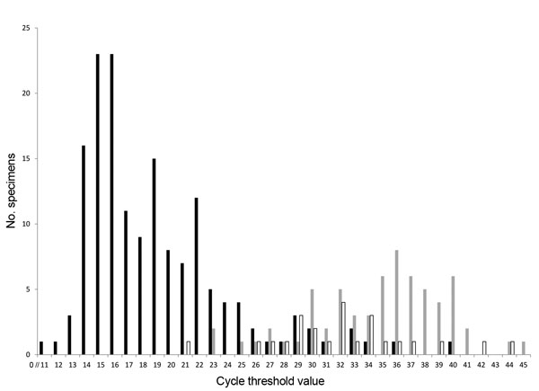 Frequency distribution of Ct values for specimens in which rotavirus was detected by qRT-PCR, 3 New Vaccine Surveillance Network sites (USA), October 2008–October 2009. For 1 (1%) acute gastroenteritis EIA+ specimen, 425 (87%) acute gastroenteritis EIA− specimens, and 476 (95%) healthy control specimens, no virus was detected by qRT-PCR. Ct, cycle threshold; qRT-PCR, semiquantitative reverse transcription PCR; EIA, enzyme immunoassay; +, positive; −, negative. Black bars indicate acute gastroent