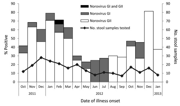Percentage of stool samples submitted by callers to foodborne illness hotline that were positive for norovirus, by month of illness onset and genogroup, Minnesota, USA, October 2011–January 2013.