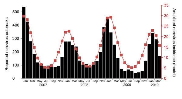Norovirus gastroenteritis outbreak patterns from 30 US states, January 2007–April 2010 (white bars) and predicted annualized monthly incidence for all age groups (black line). These results are for model B (which includes presymptomatic and postsymptomatic infectiousness) and, for this illustration, seasonal forcing (32).