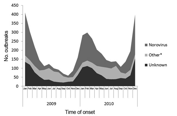 Number of reported acute gastroenteritis outbreaks by month of first illness onset and etiology, National Outbreak Reporting System, United States, 2009–2010. *Includes outbreaks caused by a single etiologic agent other than norovirus or multiple etiologies.