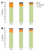 Thumbnail of A) Proportion of hospitalized cases of Plasmodium vivax (n = 296), P. falciparum (n = 47), and mixed (n = 13) infections, Karachi, Pakistan, 2009–2011. B) Number of hospitalized cases of P. vivax (n = 189), P. falciparum (n = 30), and mixed (n = 10) infections, after excluding patients with concurrent illnesses, 2009–2011.