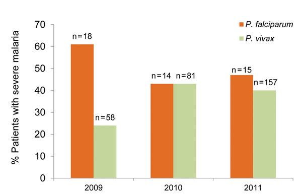 Percentage of Plasmodium falciparum and P. vivax patients with severe malaria, Karachi, Pakistan, 2009–2011. The number of mixed infections (n = 13) over 3 years was too small for comparison.