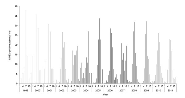 Seasonal pattern of enterovirus circulation during 1999–2011. Bars indicate percentage of patients positive for human enterovirus per month.