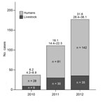 Thumbnail of Total number of human cutaneous anthrax cases (light gray) and livestock cases (dark gray), Georgia, 2010–2012. Incidence rates (IRs) (95% CIs) of human cutaneous anthrax per million population are displayed above the bars.