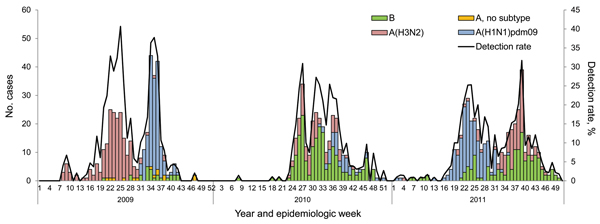 Number of patients testing influenza positive by subtype and influenza detection rate by epidemiologic week and year among patients with hospitalized pneumonia at 4 sentinel surveillance sites, South Africa, 2009–2011.