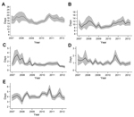 Thumbnail of Temporal pattern of mean time (delay between date of onset of jaundice reported by the patient and date of an ELISA result) for A) yellow fever surveillance, B)  blood sample collection, C) field storage of samples, D) transportation of samples, and E)  testing of samples, Central African Republic, 2007–2012. Shaded areas indicate 95% CIs.