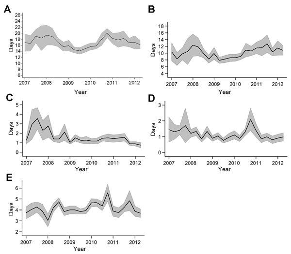 Temporal pattern of mean time (delay between date of onset of jaundice reported by the patient and date of an ELISA result) for A) yellow fever surveillance, B)  blood sample collection, C) field storage of samples, D) transportation of samples, and E)  testing of samples, Central African Republic, 2007–2012. Shaded areas indicate 95% CIs.
