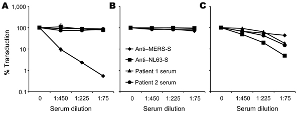 Analysis of serum samples with known neutralizing activity. Neutralization of transduction driven by the Middle East respiratory syndrome coronavirus spike protein (MERS-S) (A), G protein of vesicular stomatitis virus (B), and S protein of human coronavirus NL63 (NL63-S) (B) were determined as described for Figure 1, except that serum with known reactivity to MERS-S and NL63-S and serum from 2 patients at King Fahd Hospital of the University in Alkhobar, Saudi Arabia, that neutralized NL63-S–med