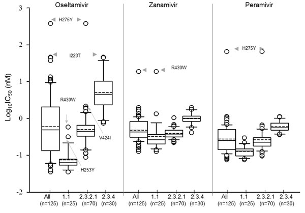Distribution of log-transformed 50% inhibitory concentration (IC50) values for oseltamivir, zanamivir, and peramivir: Box-and-whisker plot analysis of all tested highly pathogenic avian influenza A(H5N1) viruses (n = 125) and individual clade for each virus. The boxes represent the 25th (quartile 1) to 75th (quartile 3) percentiles; horizontal and dash lines within the box represent median and mean values, respectively; n, number of viruses tested.