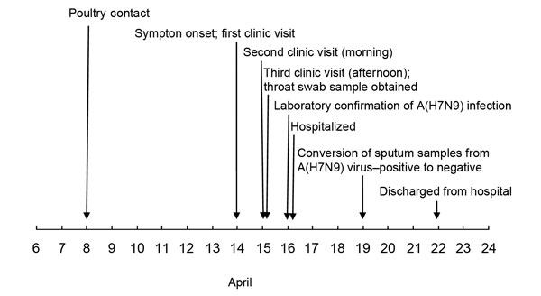 Timeline from exposure to avian influenza A(H7N9) virus to symptom onset, medical examination, hospitalization, laboratory confirmation of infection, and hospital discharge for a patient whose only contact with poultry occurred when he helped cull poultry at a wet market in Huzhou city, Zhejiang Province, China, April 2013.