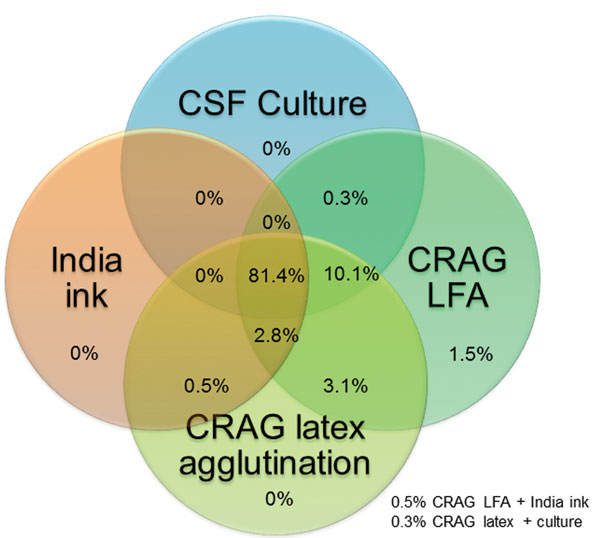 Thumbnail of Venn diagram of distribution of 393 cryptococcal meningitis cases tested by 4 diagnostic assays, Uganda and South Africa. CSF, cerebrospinal fluid; CRAG LFA, cryptococcal antigen lateral immunochromatographic flow assay; India ink, India ink microscopy of 1 mL of concentrated CSF specimen. Numbers at the bottom right indicate 2 scenarios in which the Venn diagram does not overlap visually.