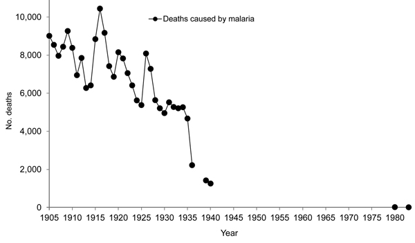 Malaria mortality rates, Venezuela, 1905–1983 (35,36). Arnoldo Gabaldón acknowledged that early malaria mortality rates in Venezuela had inherent limitations compared with rates for countries in temperate zones. The main limitations were deaths that were not registered or cases that were not diagnosed. These limitations were partially due to insufficient numbers of doctors covering the low-density populations and variations in data reporting between states and over time (36). Later estimates are