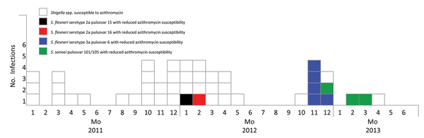 Distribution of Shigella spp. infections by sample date and years, Montreal, Quebec, Canada, January 2011–April 2013.