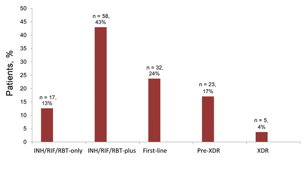 Percentage of 135 patients for whom Mycobacterium tuberculosis isolates had the following mutually exclusive resistance patterns. INH/RIF/RBT-only, resistant to isoniazid (INH)/rifampin (RIF)/rifabutin (RBT) only;  INH/RIF/RBT-plus, resistant to a median of 4 medications; first-line, resistant to a median of 6 medications; pre-XDR, resistant to a median of 8 medications; XDR, resistant to a median of 11 medications.